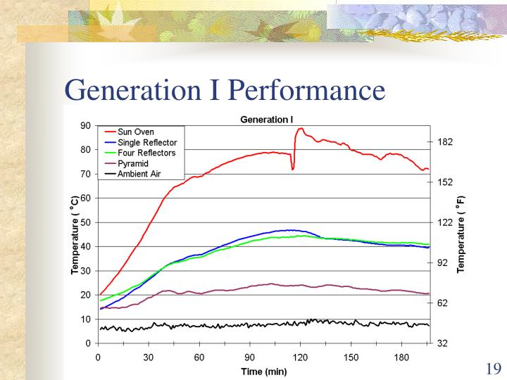 Generation I Performance
