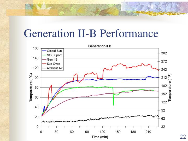 Generation II-B Performance