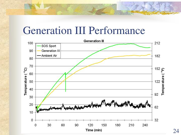 Generation III Performance