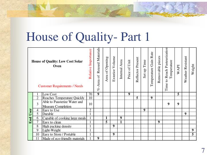 House of Quality- Part 1