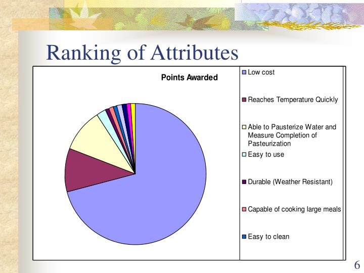 Ranking of Attributes