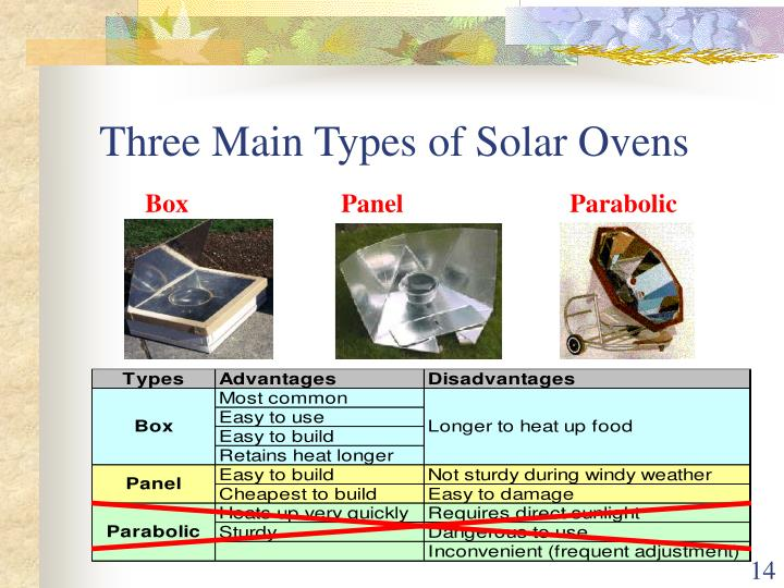 Three Main Types of Solar Ovens