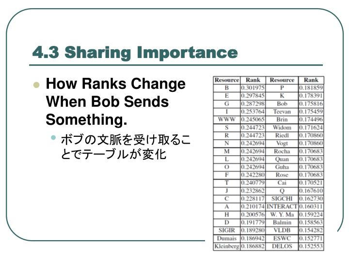4.3 Sharing Importance