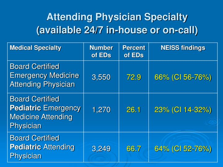 Attending Physician Specialty (available 24/7 in-house or on-call)