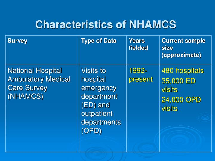 Characteristics of NHAMCS