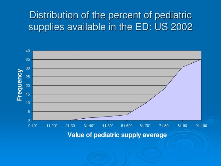 Distribution of the percent of pediatric supplies available in the ED: US 2002