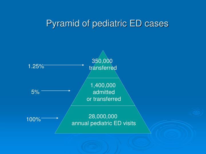 Pyramid of pediatric ED cases
