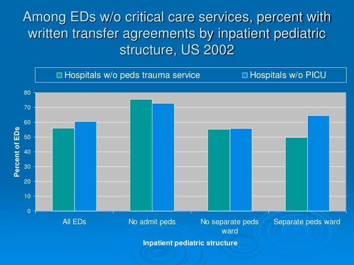 Among EDs w/o critical care services, percent with written transfer agreements by inpatient pediatric structure, US 2002