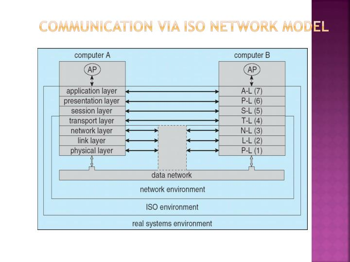 Communication Via ISO Network Model