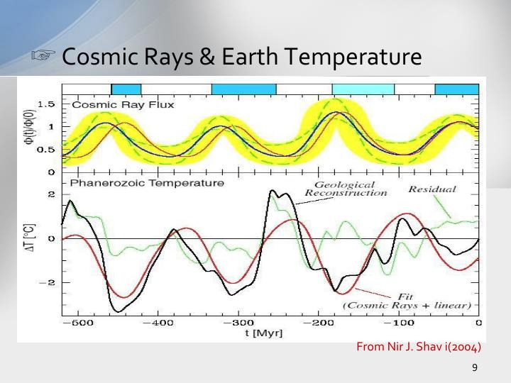 Cosmic Rays & Earth Temperature