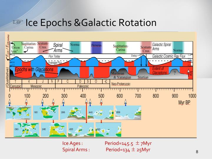 Ice Epochs &Galactic Rotation