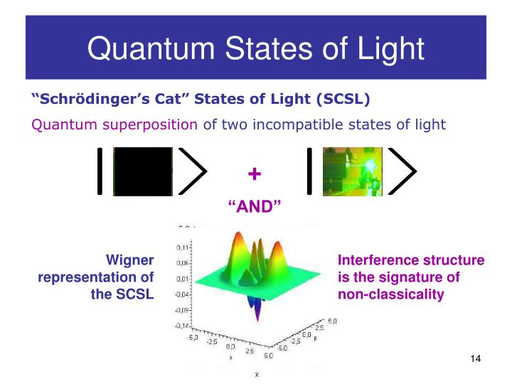 Quantum States of Light