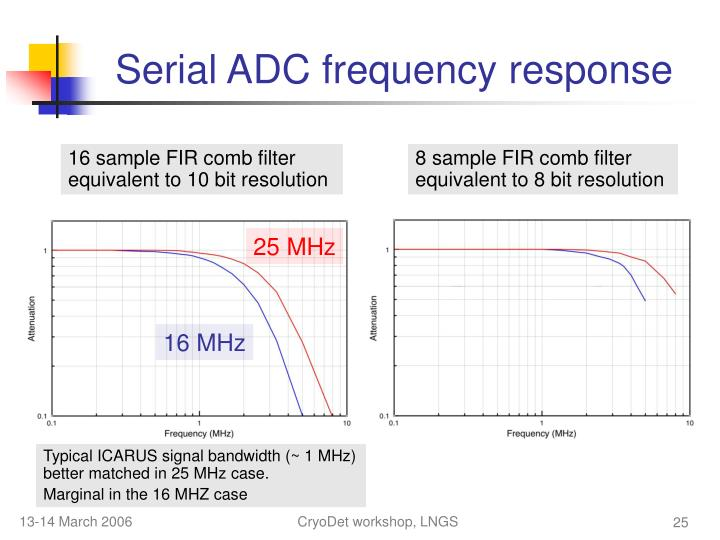 Serial ADC frequency response