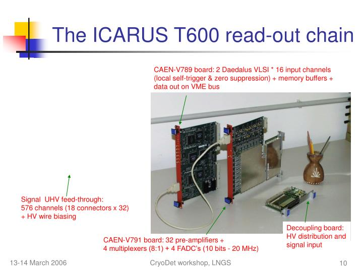 The ICARUS T600 read-out chain