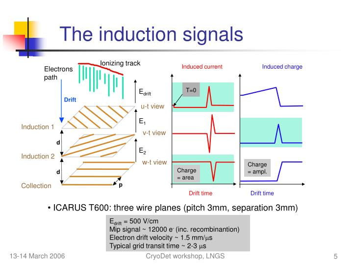 The induction signals