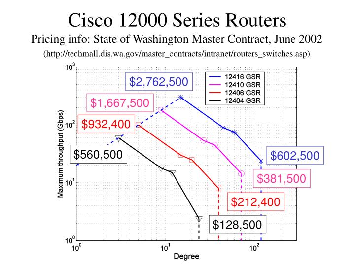 Cisco 12000 Series Routers