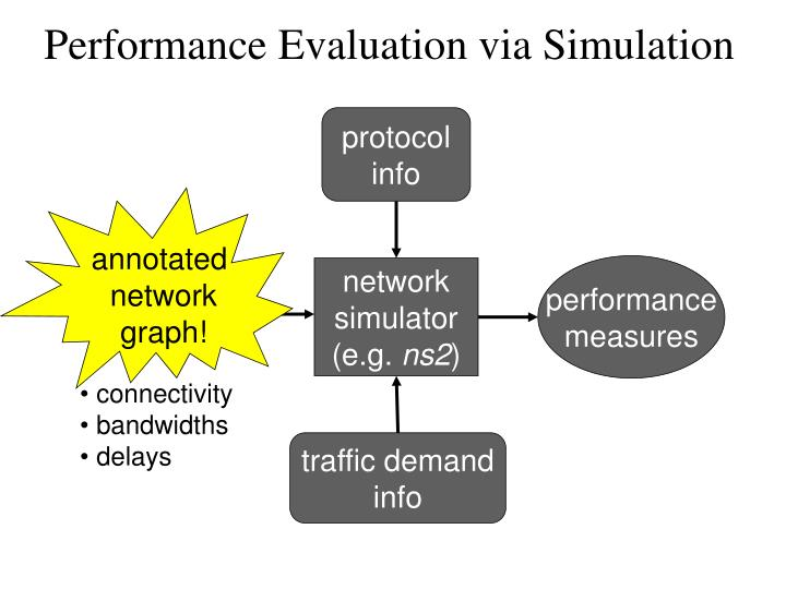 Performance Evaluation via Simulation