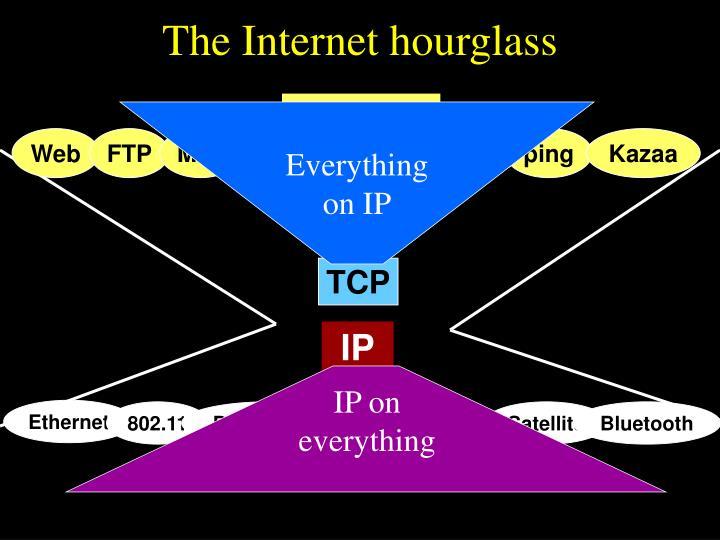IP on