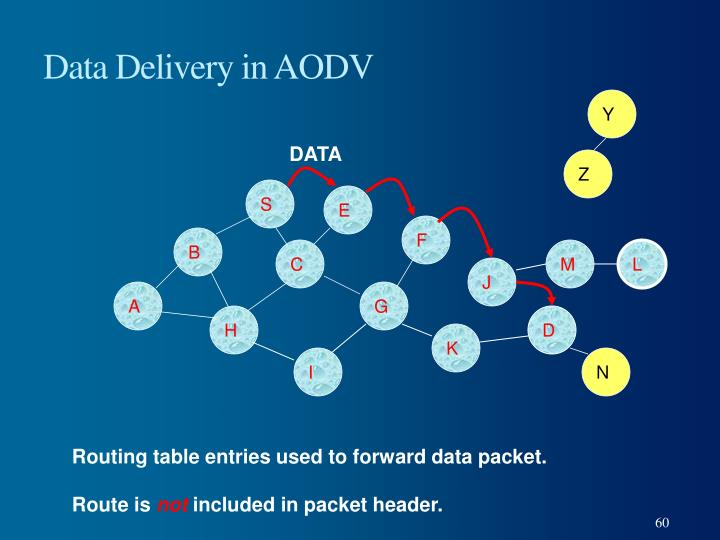 Data Delivery in AODV