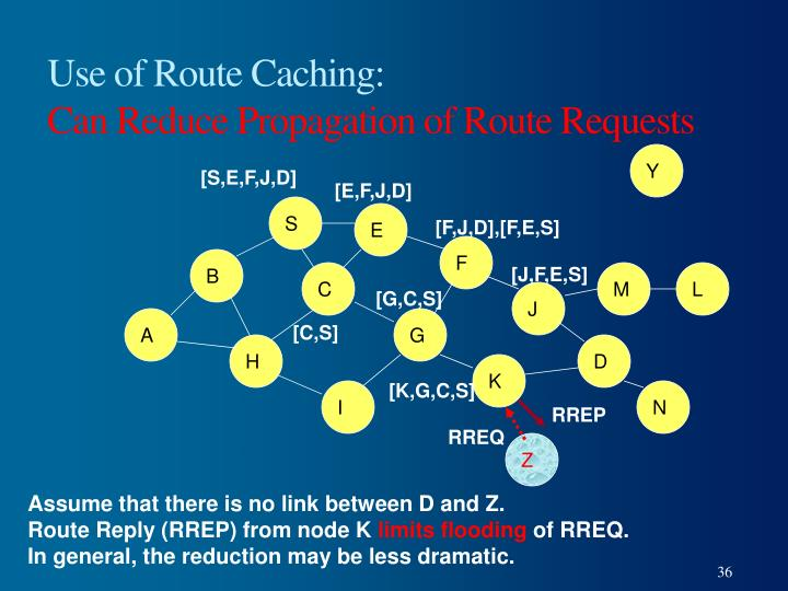 Use of Route Caching: