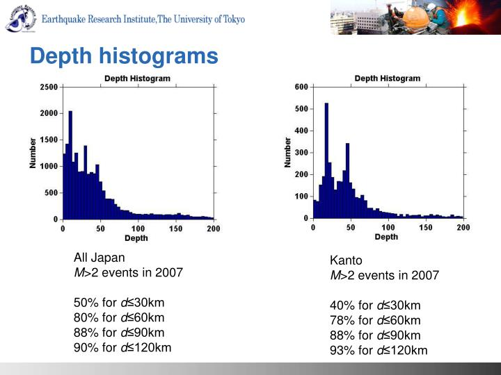Depth histograms