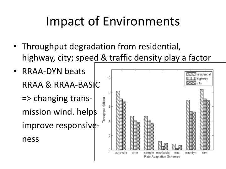 Impact of Environments