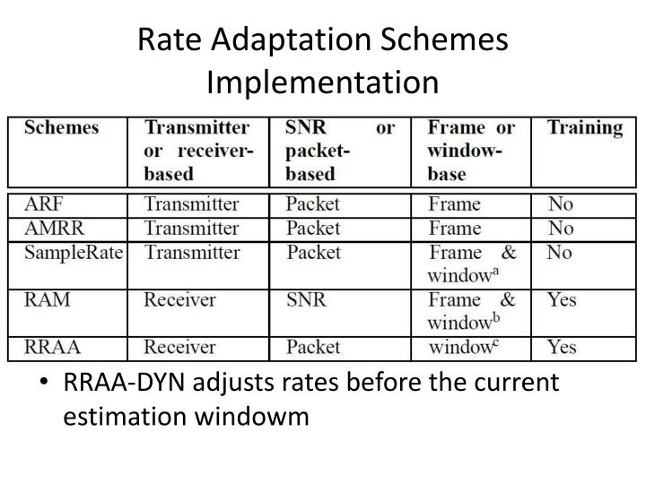 Rate Adaptation Schemes Implementation