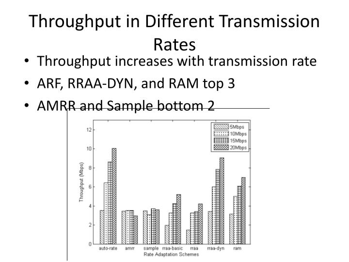 Throughput in Different Transmission Rates