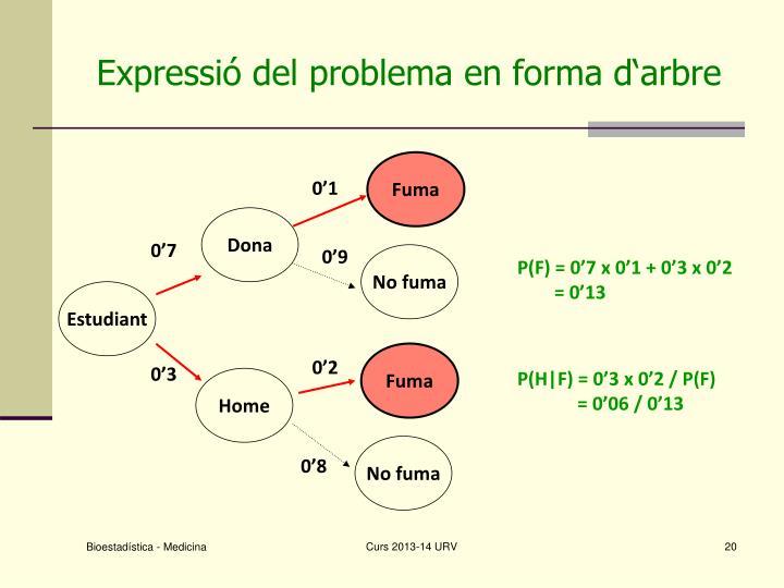 Expressió del problema en forma d'arbre