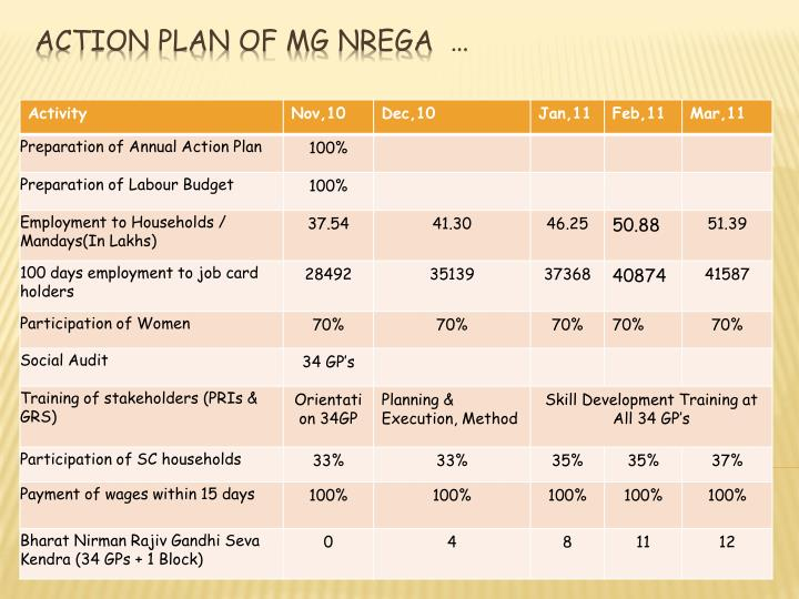 Action plan of MG