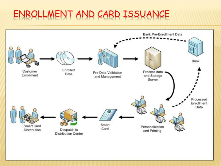 Enrollment and Card Issuance