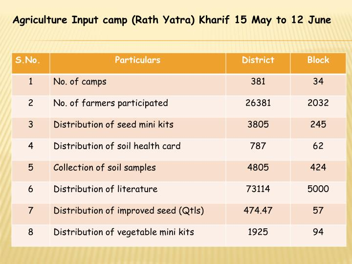 Agriculture Input camp (Rath Yatra) Kharif 15 May to 12 June