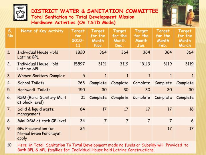 DISTRICT WATER & SANITATION COMMITTEE