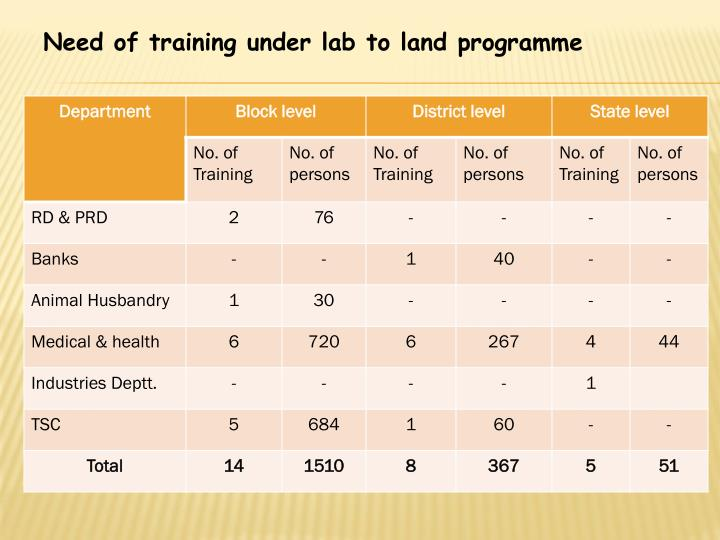 Need of training under lab to land programme