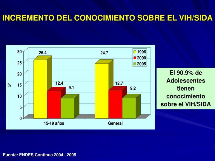 INCREMENTO DEL CONOCIMIENTO SOBRE EL VIH/SIDA