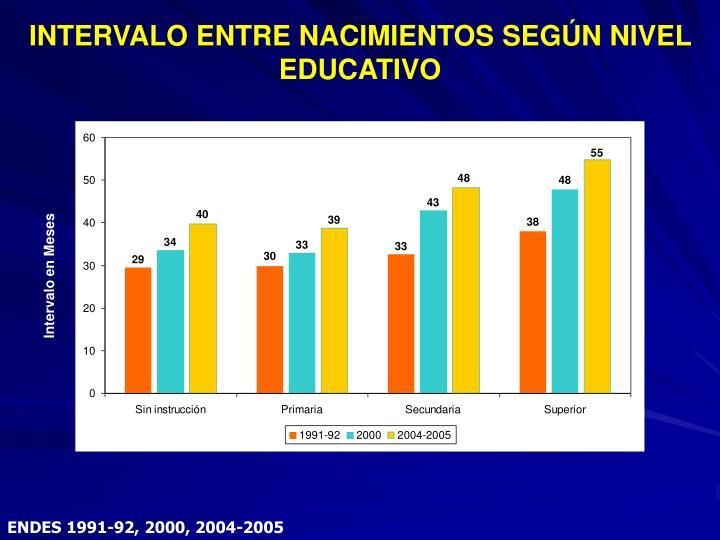INTERVALO ENTRE NACIMIENTOS SEGÚN NIVEL EDUCATIVO