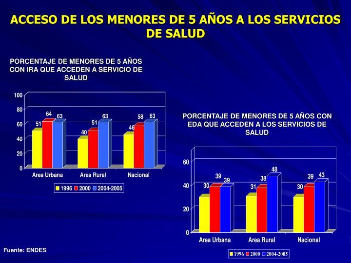 ACCESO DE LOS MENORES DE 5 AÑOS A LOS SERVICIOS DE SALUD