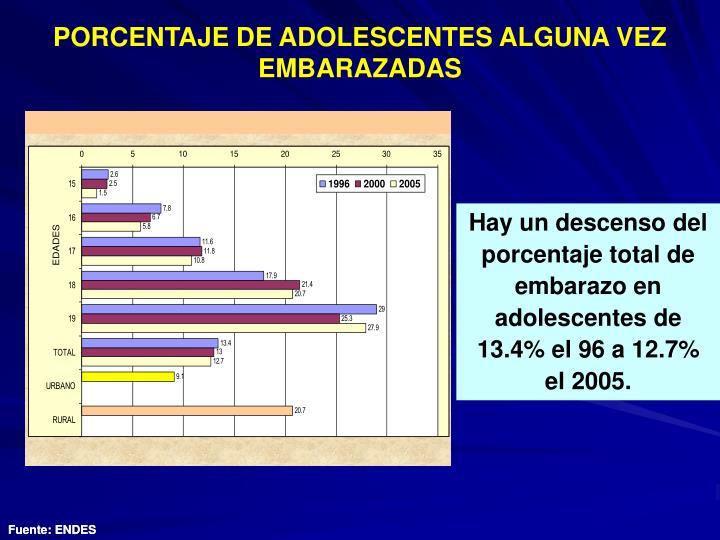 PORCENTAJE DE ADOLESCENTES ALGUNA VEZ EMBARAZADAS