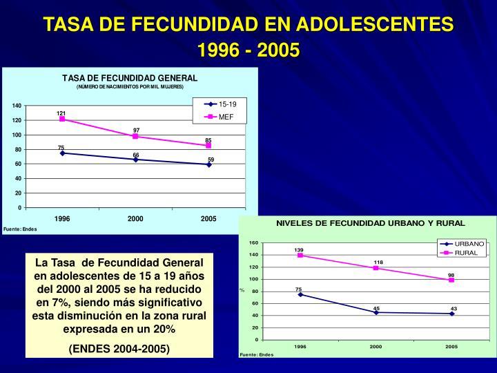 TASA DE FECUNDIDAD EN ADOLESCENTES