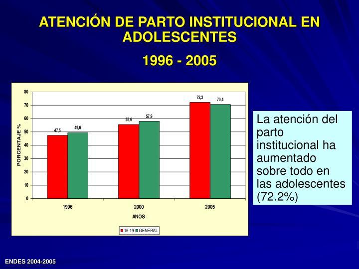 ATENCIÓN DE PARTO INSTITUCIONAL EN ADOLESCENTES