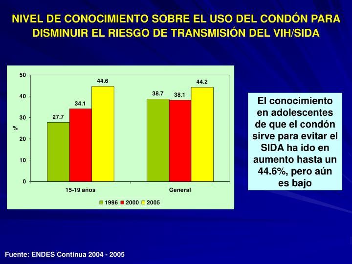NIVEL DE CONOCIMIENTO SOBRE EL USO DEL CONDÓN PARA DISMINUIR EL RIESGO DE TRANSMISIÓN DEL VIH/SIDA
