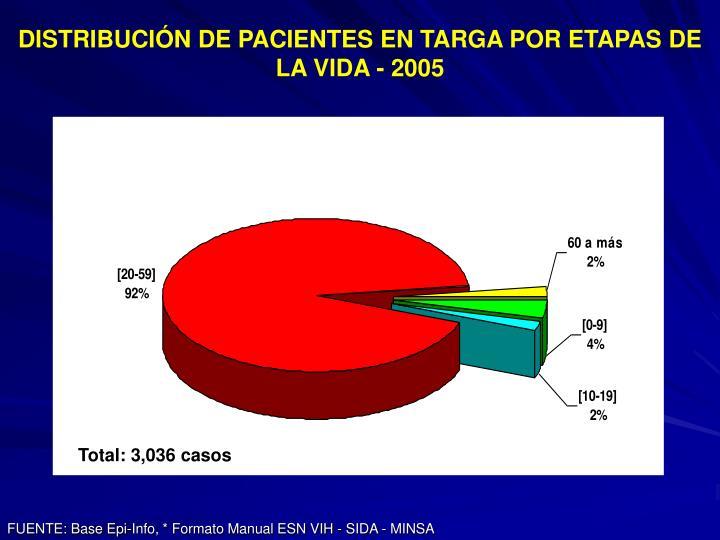 DISTRIBUCIÓN DE PACIENTES EN TARGA POR ETAPAS DE LA VIDA - 2005