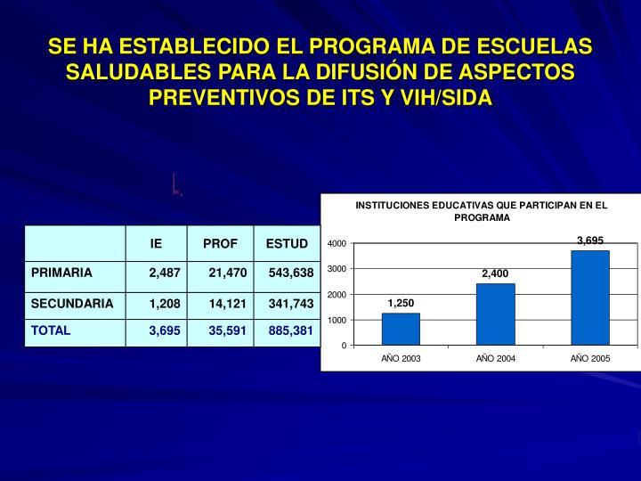 SE HA ESTABLECIDO EL PROGRAMA DE ESCUELAS SALUDABLES PARA LA DIFUSIÓN DE ASPECTOS PREVENTIVOS DE ITS Y VIH/SIDA