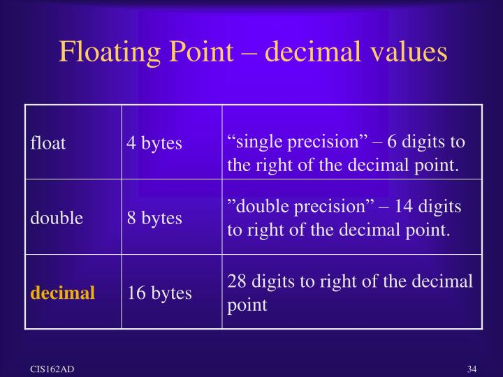Floating Point – decimal values