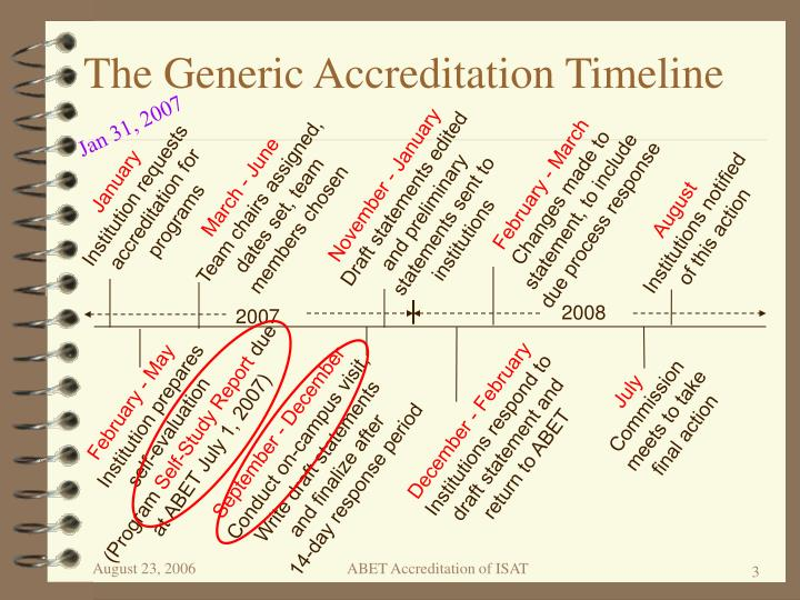 The generic accreditation timeline