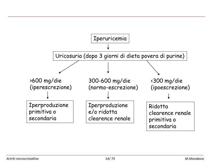 Approccio diagnostico all'iperuricemia