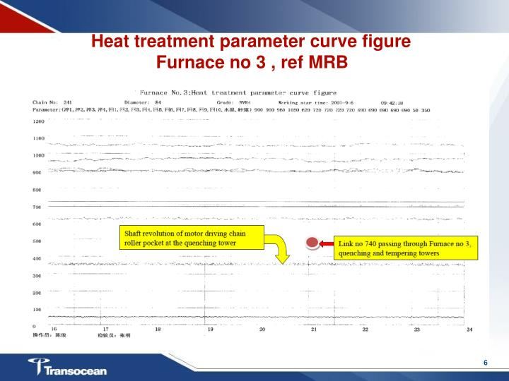 Heat treatment parameter curve figure