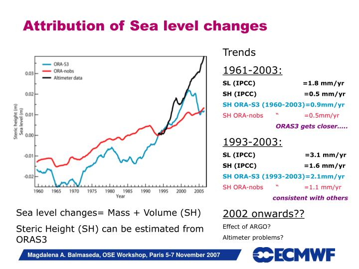 Attribution of Sea level changes