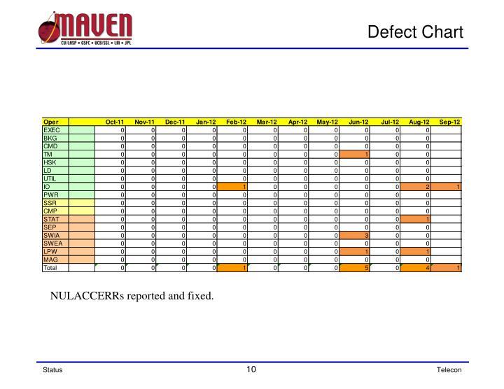 Defect Chart