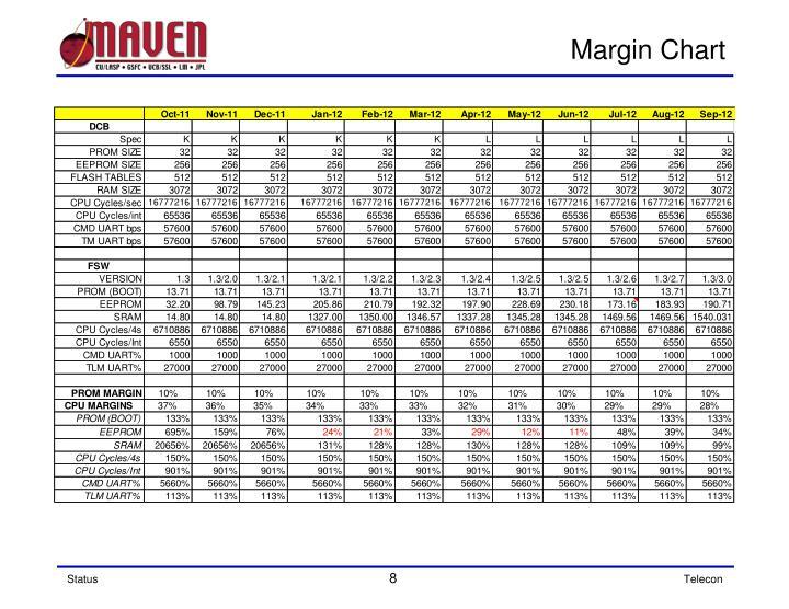 Margin Chart